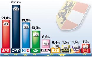 ÖVP gewinnt die EU-Wahl in Salzburg