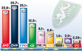 EU-Wahl: So wählte die Steiermark
