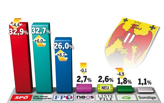 SPÖ nur haarscharf am 1. Platz