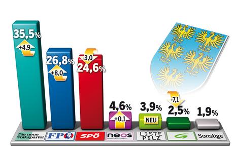 Erdrutschsieg: ÖVP liegt klar vor SPÖ & FPÖ