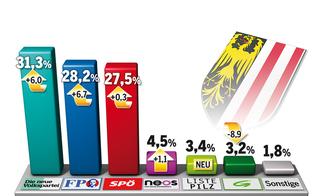 ÖVP surft auf der Kurz-Welle zum Sieg in OÖ