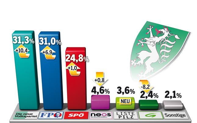Kurz macht die ÖVP zur Nummer eins