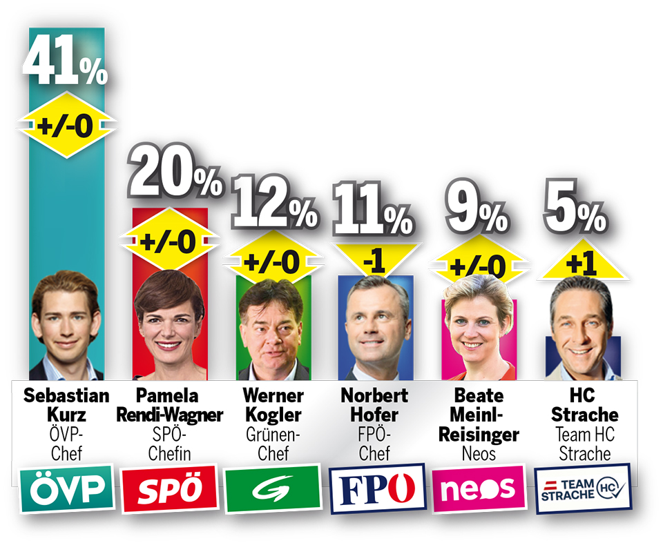 201002_Sonntagsfrage.jpg