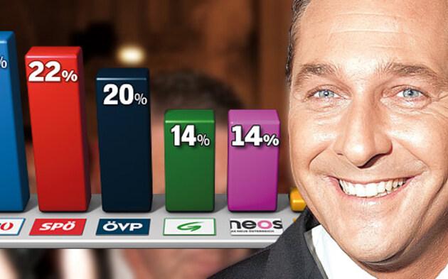 Strache Umfrage 23.3.2014
