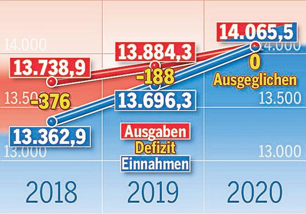 Wien macht 367 Millionen neue Schulden