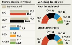 Wahlergebnisse seit 2008 - Info-Grafiken