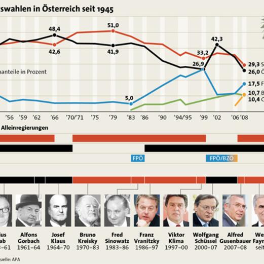 Info-Grafiken zur Nationalratswahl 2013