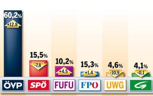 Waidhofen-Chef Krammer neues ÖVP-Zugpferd