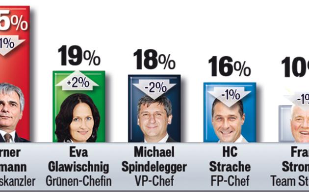 Umfrage: SPÖ bleibt Erster