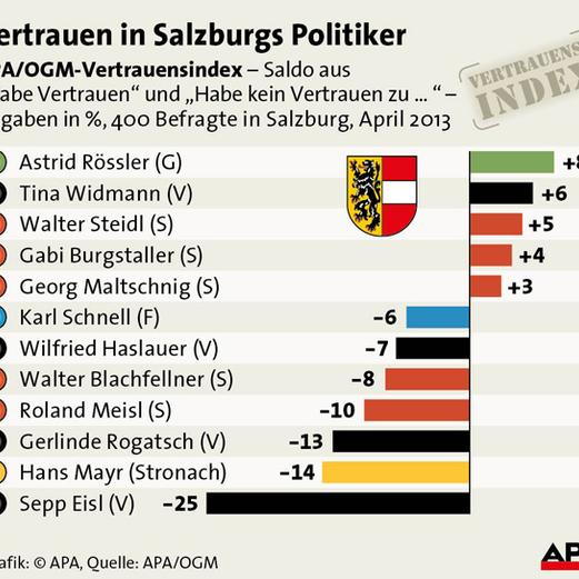 Info-Grafiken zur Salzburgwahl