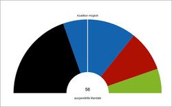 Koalitionsrechner: Wer jetzt die Mehrheit hat
