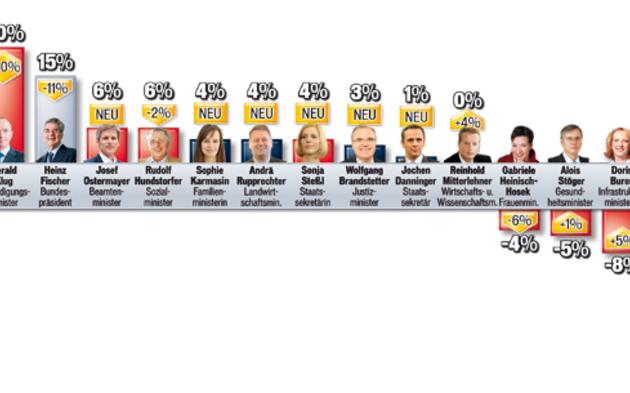 Top-Start für neue Minister...