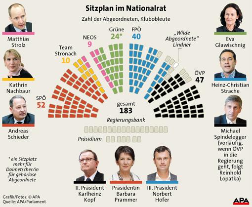 sitzplan2_nationalrat_apa.jpg
