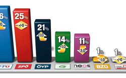 FPÖ zieht davon, NEOS verlieren